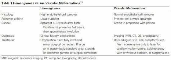 Hemangiomas versus Vascular Malformations